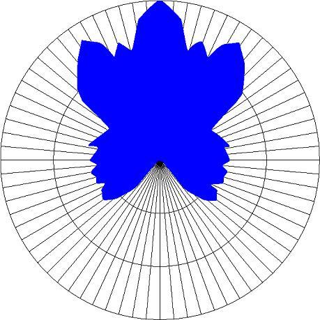65lmタイプ 配光イメージ