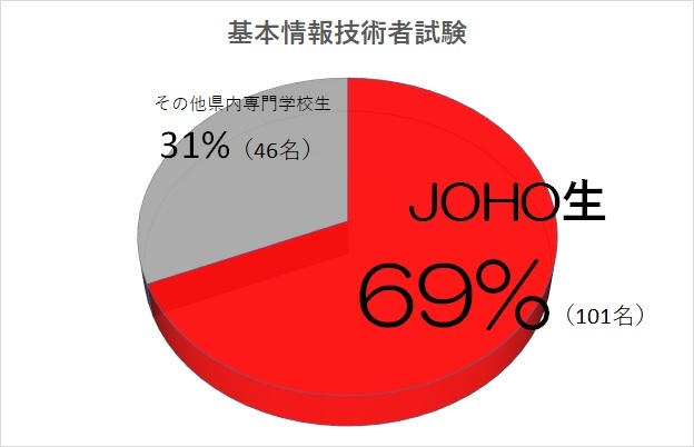 基本情報合格者グラフ